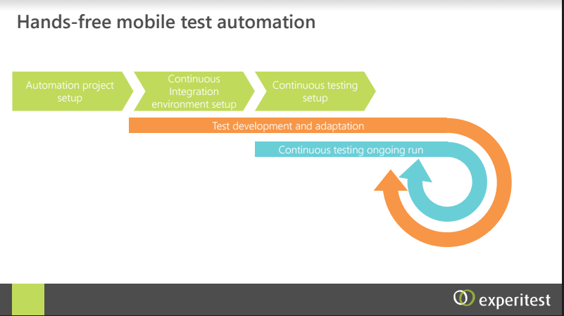 The 45 Minute Mobile Test Automation Challenge