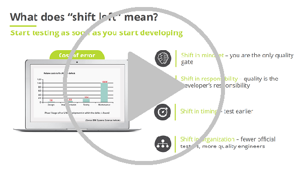 Shift Left Testing: Are you ready?