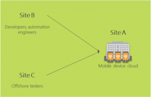 CI/CD for Mobile Apps – Streamline the Dev, Test & Release Cycle